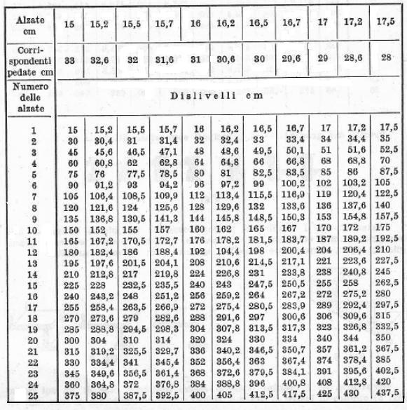 Norme tecniche dell 39 edilizia le scale - Calcolo scale interne ...